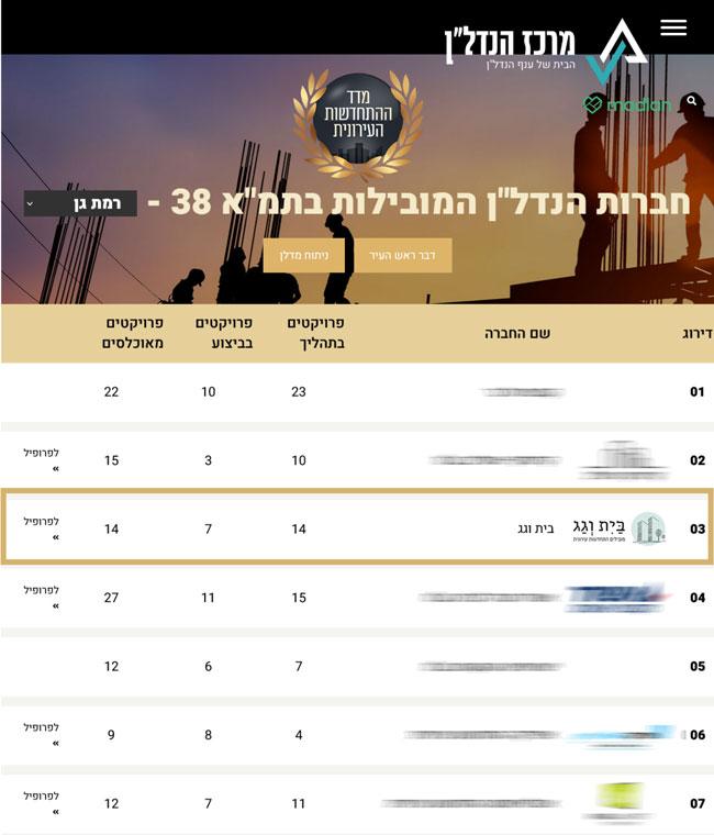 מדד התחדשות עירונית